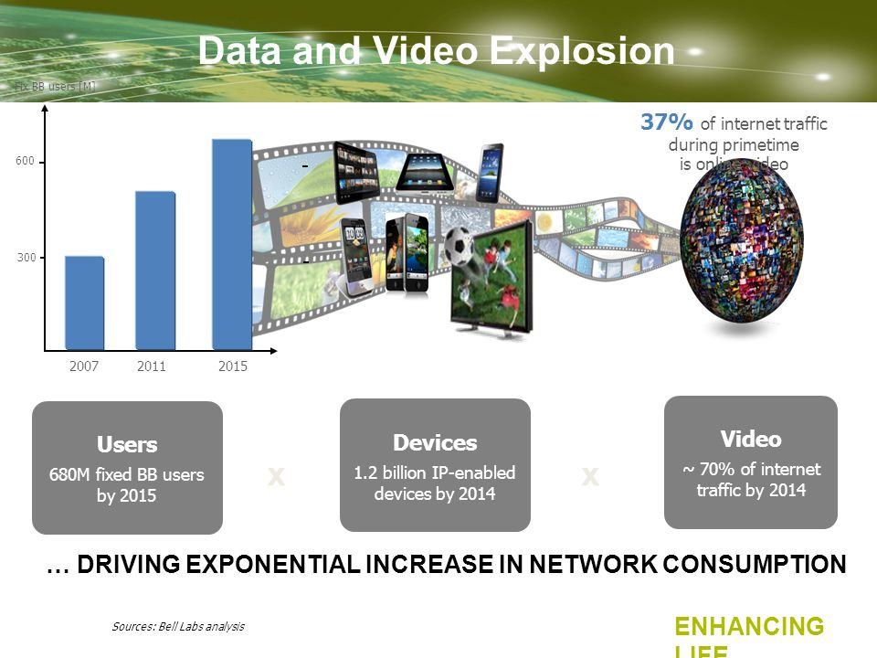 Devices 1.2 billion IP-enabled devices by 2014 Users 680M fixed BB users by 2015 Data and Video Explosion Sources: Bell Labs analysis 37% of internet