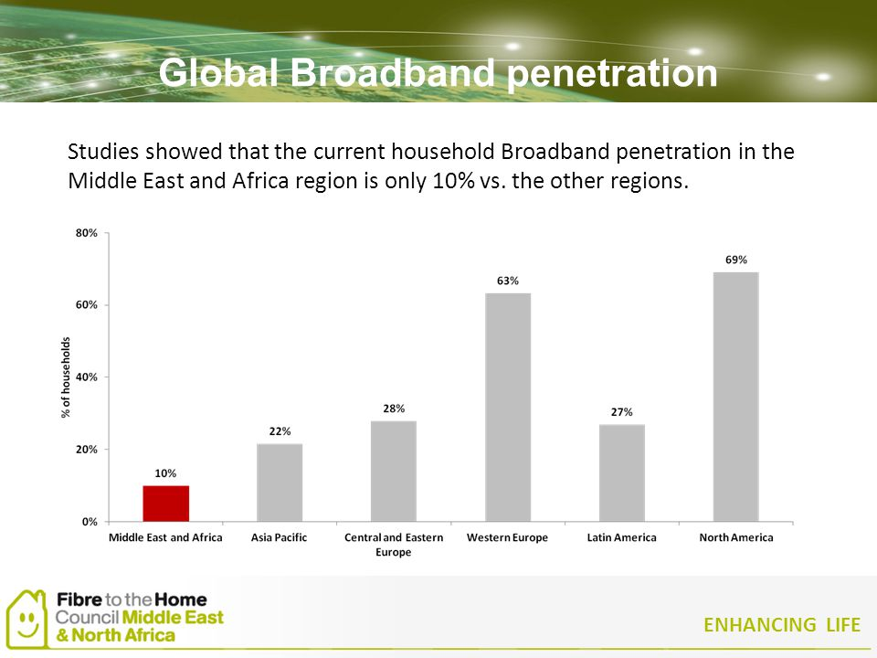 ENHANCING LIFE Global Broadband penetration Studies showed that the current household Broadband penetration in the Middle East and Africa region is on