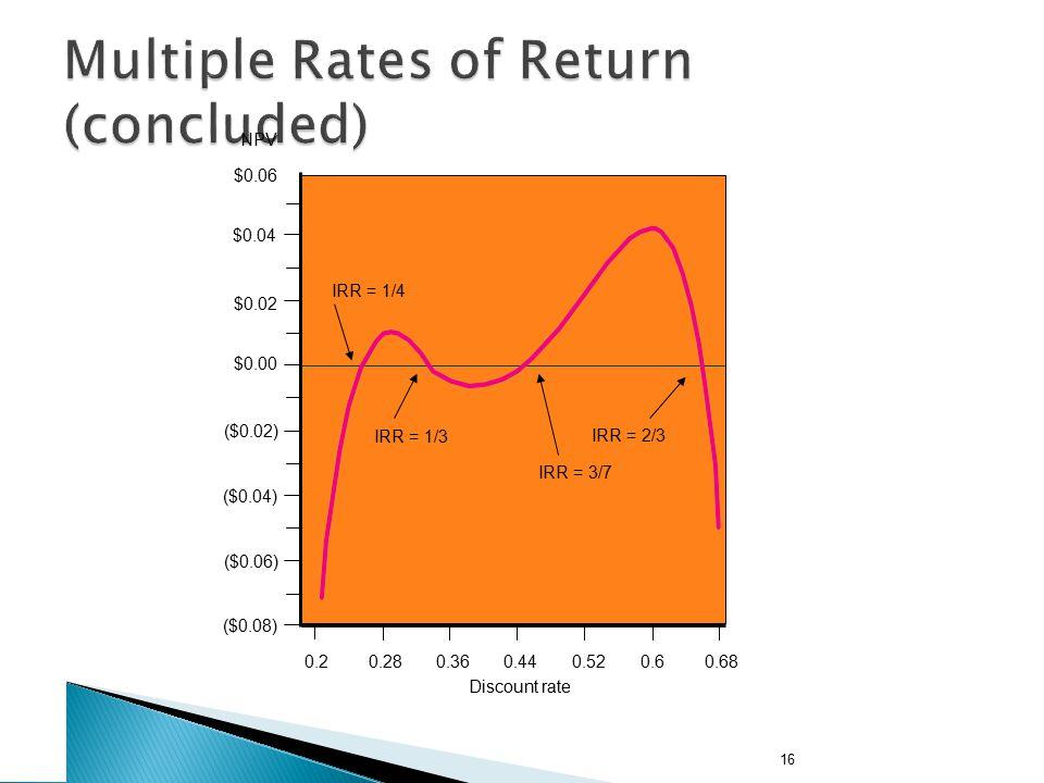 16 $0.06 $0.04 $0.02 $0.00 ($0.02) NPV ($0.04) ($0.06) ($0.08) 0.20.280.360.440.520.60.68 IRR = 1/4 IRR = 1/3 IRR = 3/7 IRR = 2/3 Discount rate