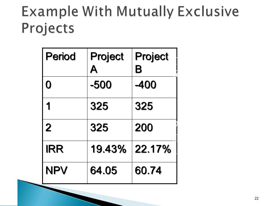 Period Project A Project B 0-500-400 1325325 2325200 IRR19.43%22.17% NPV64.0560.74 22 The required return for both projects is 10%. Which project shou