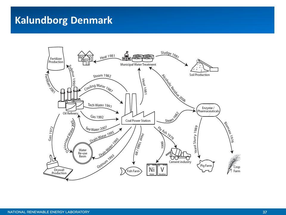 37 Kalundborg Denmark