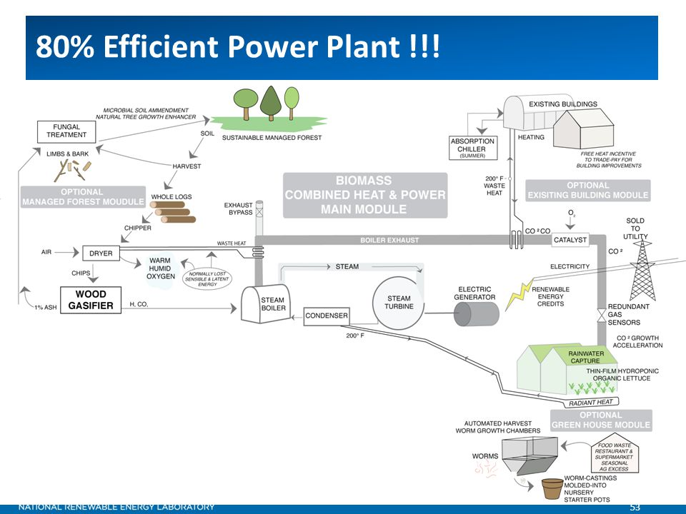 53 80% Efficient Power Plant !!!