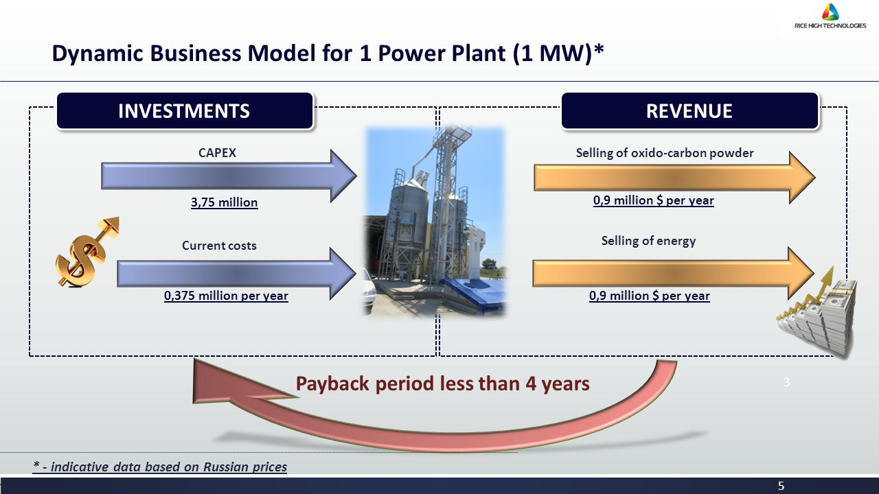 Dynamic Business Model for 1 Power Plant (1 МW)* 3 Payback period less than 4 years CAPEX 3,75 million INVESTMENTS Current costs 0,375 million per year REVENUE Selling of oxido-carbon powder 0,9 million $ per year Selling of energy 0,9 million $ per year 5 * - indicative data based on Russian prices