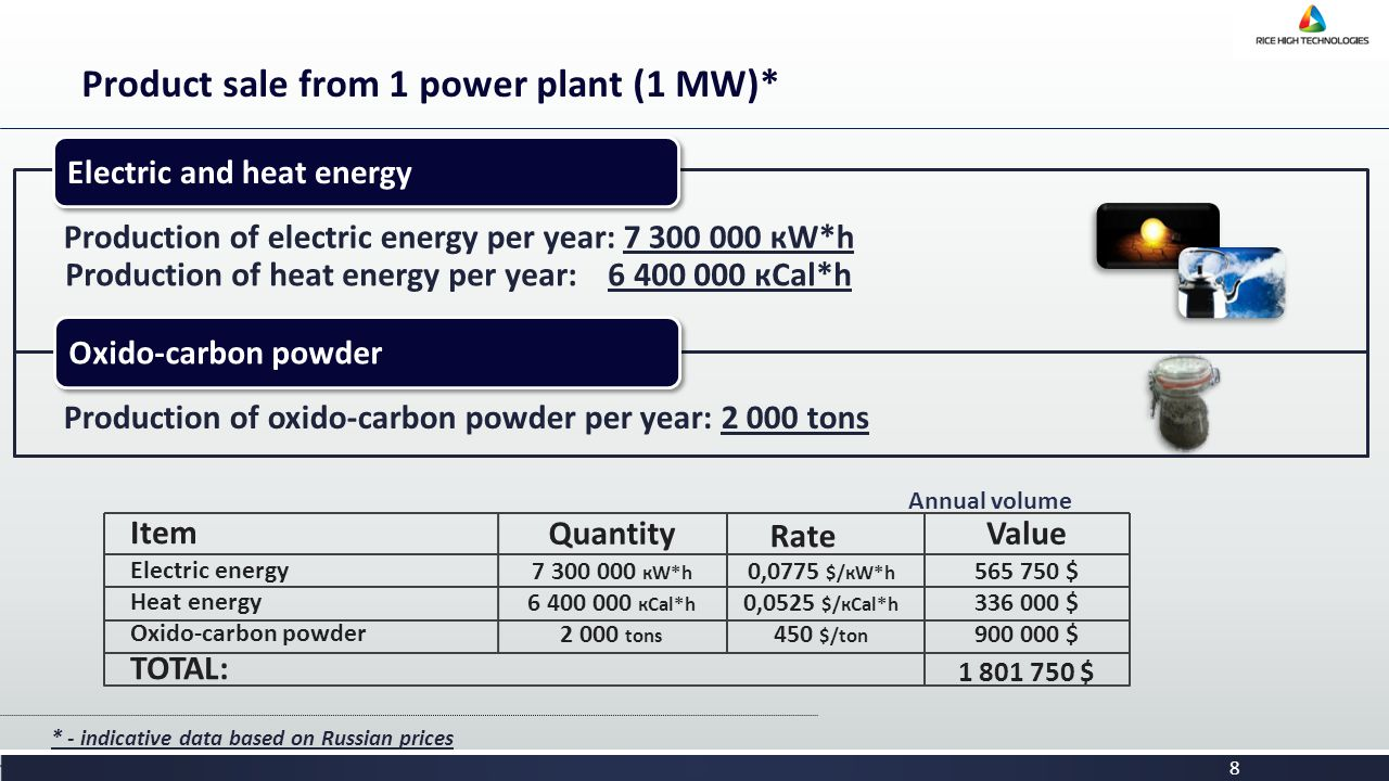 8 Product sale from 1 power plant (1 MW)* Production of electric energy per year: 7 300 000 кW*h * - indicative data based on Russian prices Electric