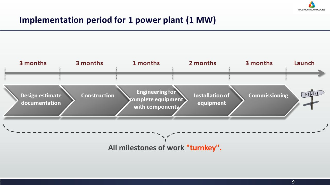 9 Implementation period for 1 power plant (1 МW) All milestones of work turnkey .