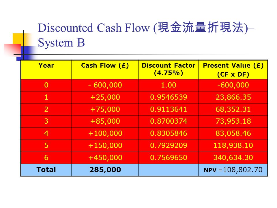 Discounted Cash Flow ( 現金流量折現法 )– System B YearCash Flow (£)Discount Factor (4.75%) Present Value (£) (CF x DF) 0- 600,0001.00-600,000 1+25,0000.954653923,866.35 2+75,0000.911364168,352.31 3+85,0000.870037473,953.18 4+100,0000.830584683,058.46 5+150,0000.7929209118,938.10 6+450,0000.7569650340,634.30 Total285,000 NPV = 108,802.70