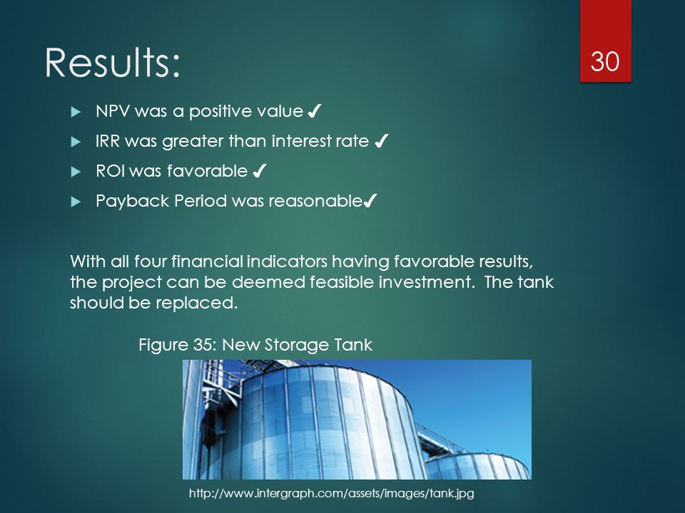 Results:  NPV was a positive value ✔  IRR was greater than interest rate ✔  ROI was favorable ✔  Payback Period was reasonable ✔ With all four financial indicators having favorable results, the project can be deemed feasible investment.
