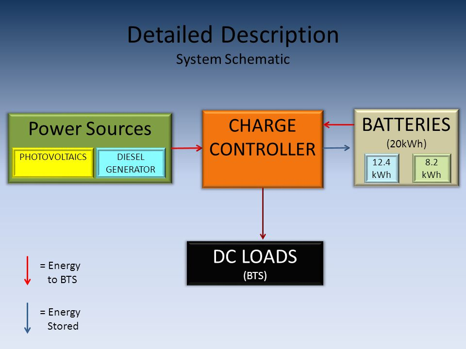 Detailed Description System Schematic Power Sources PHOTOVOLTAICSDIESEL GENERATOR CHARGE CONTROLLER BATTERIES (20kWh) 12.4 kWh 8.2 kWh DC LOADS (BTS) = Energy to BTS = Energy Stored