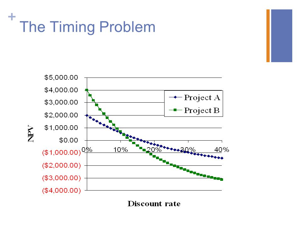 + The Timing Problem