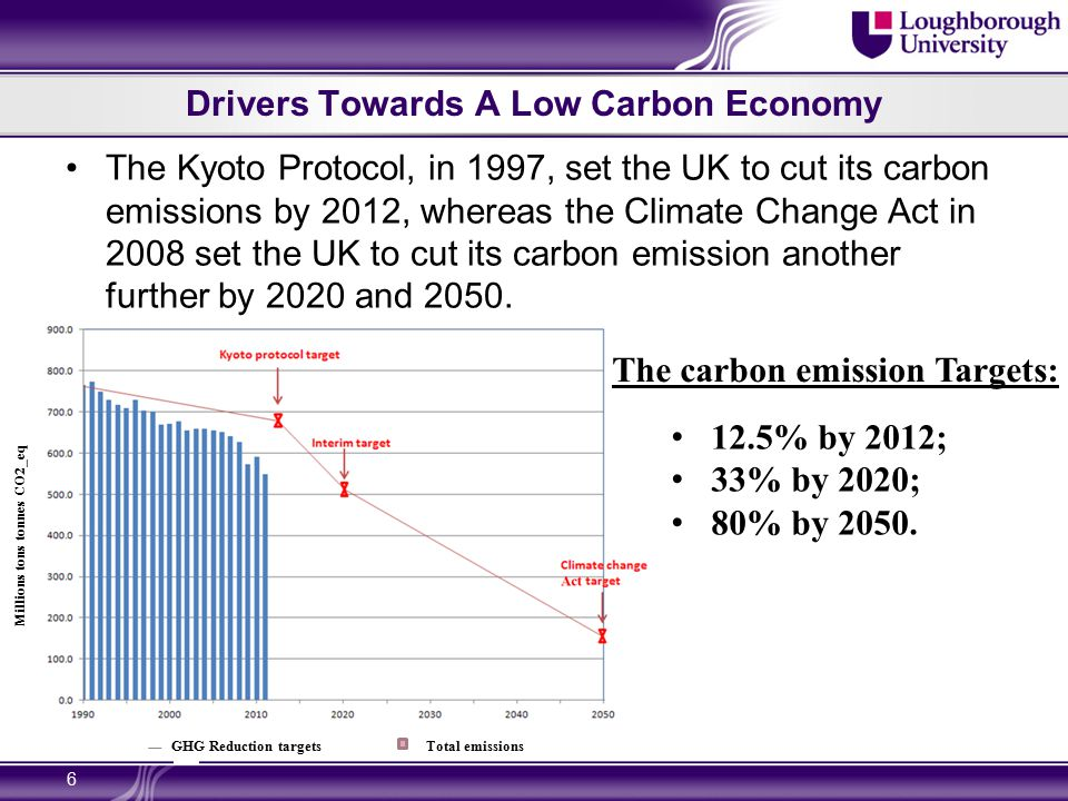Drivers Towards A Low Carbon Economy 6 The Kyoto Protocol, in 1997, set the UK to cut its carbon emissions by 2012, whereas the Climate Change Act in 2008 set the UK to cut its carbon emission another further by 2020 and 2050.