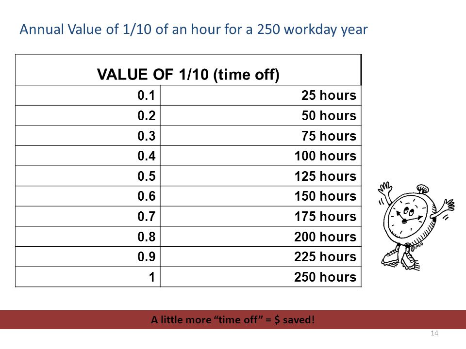 Annual Value of 1/10 of an hour for a 250 workday year VALUE OF 1/10 (time off) 0.125 hours 0.250 hours 0.375 hours 0.4100 hours 0.5125 hours 0.6150 h