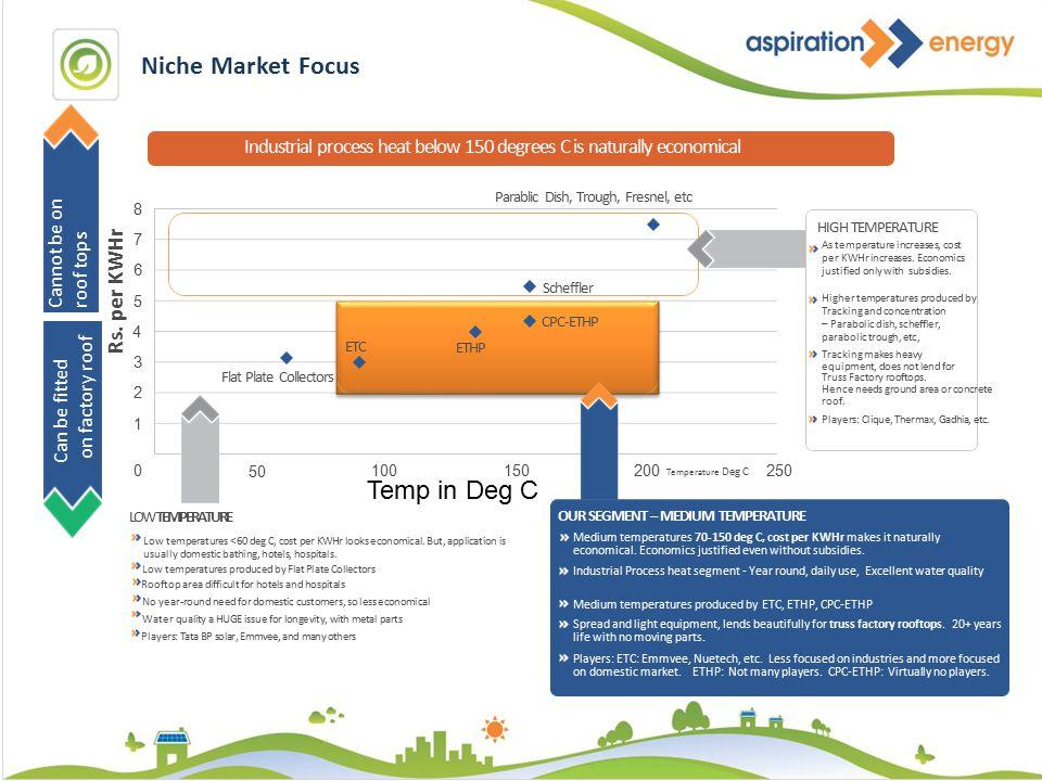 Niche Market Focus Industrial process heat below 150 degrees C is naturally economical Parablic Dish, Trough, Fresnel, etc Scheffler CPC-ETHP ETHP ETC