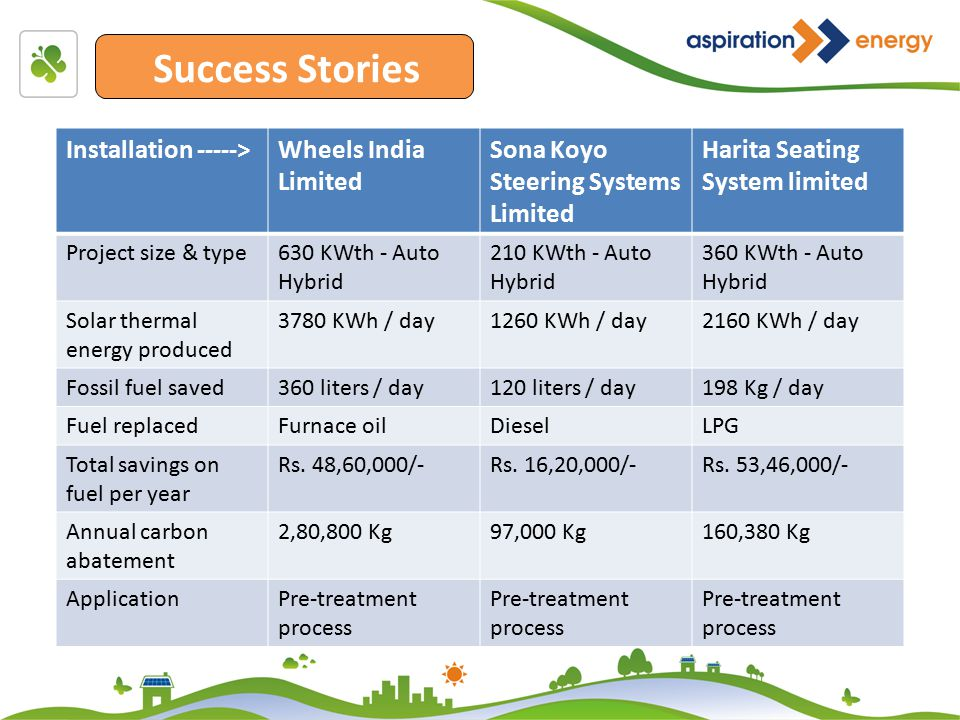 Success Stories Installation ----->Wheels India Limited Sona Koyo Steering Systems Limited Harita Seating System limited Project size & type630 KWth - Auto Hybrid 210 KWth - Auto Hybrid 360 KWth - Auto Hybrid Solar thermal energy produced 3780 KWh / day1260 KWh / day2160 KWh / day Fossil fuel saved360 liters / day120 liters / day198 Kg / day Fuel replacedFurnace oilDieselLPG Total savings on fuel per year Rs.