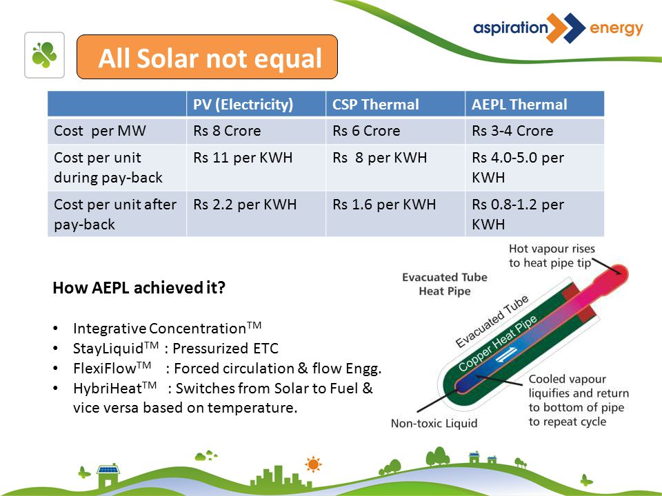 Temperatures All Solar not equal PV (Electricity)CSP ThermalAEPL Thermal Cost per MWRs 8 CroreRs 6 CroreRs 3-4 Crore Cost per unit during pay-back Rs 11 per KWHRs 8 per KWHRs 4.0-5.0 per KWH Cost per unit after pay-back Rs 2.2 per KWHRs 1.6 per KWHRs 0.8-1.2 per KWH How AEPL achieved it.