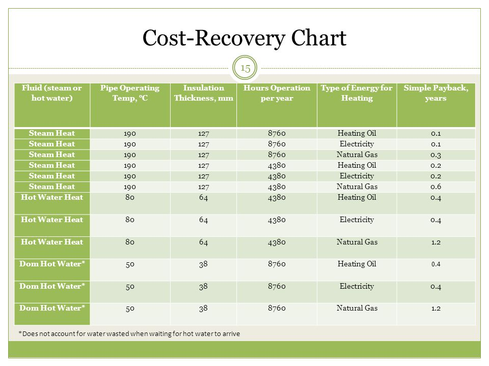 Cost-Recovery Chart 15 Fluid (steam or hot water) Pipe Operating Temp, °C Insulation Thickness, mm Hours Operation per year Type of Energy for Heating