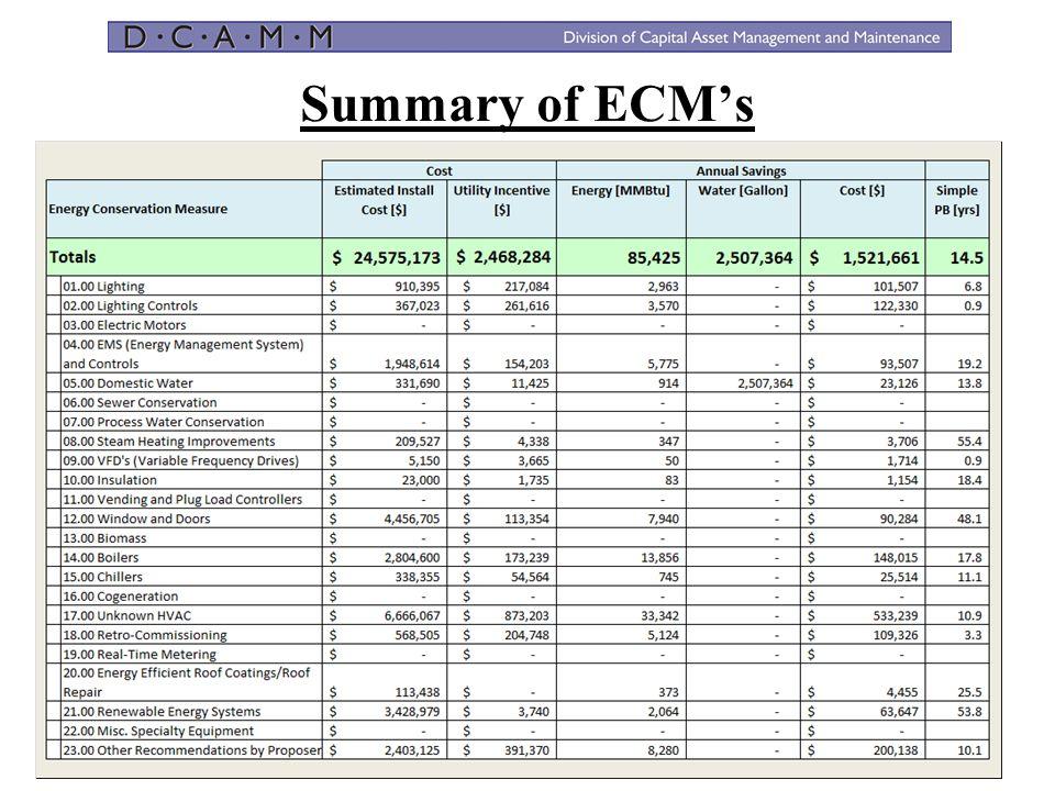 Summary of ECM's