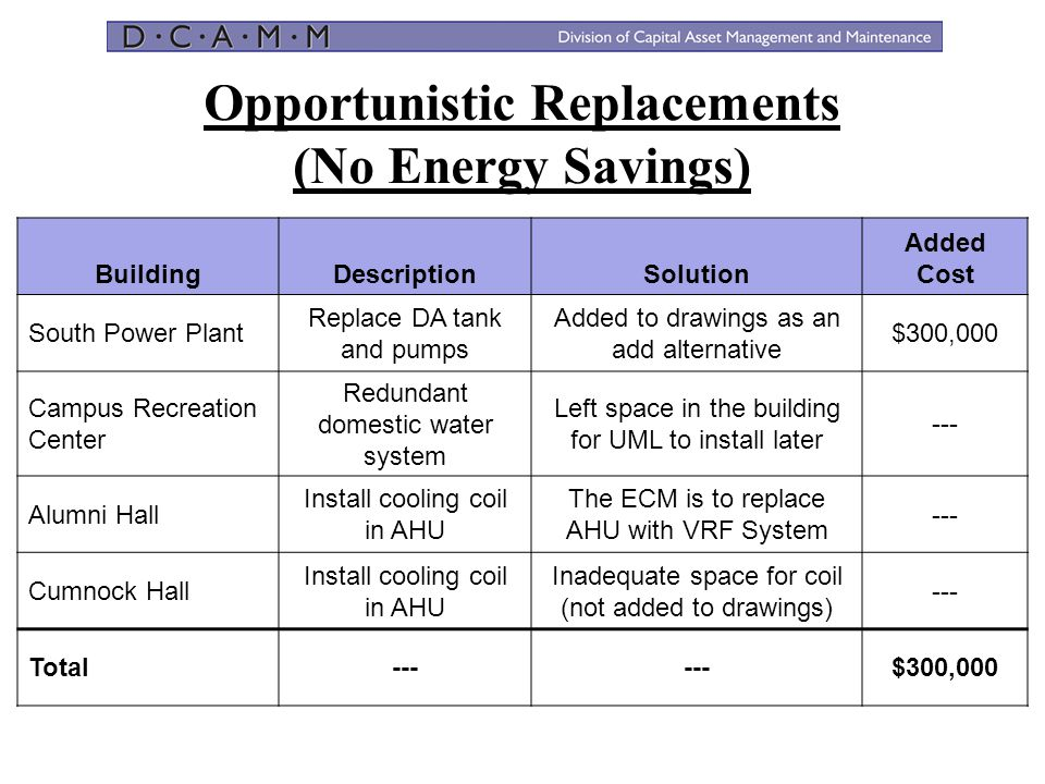 Opportunistic Replacements (No Energy Savings) BuildingDescriptionSolution Added Cost South Power Plant Replace DA tank and pumps Added to drawings as