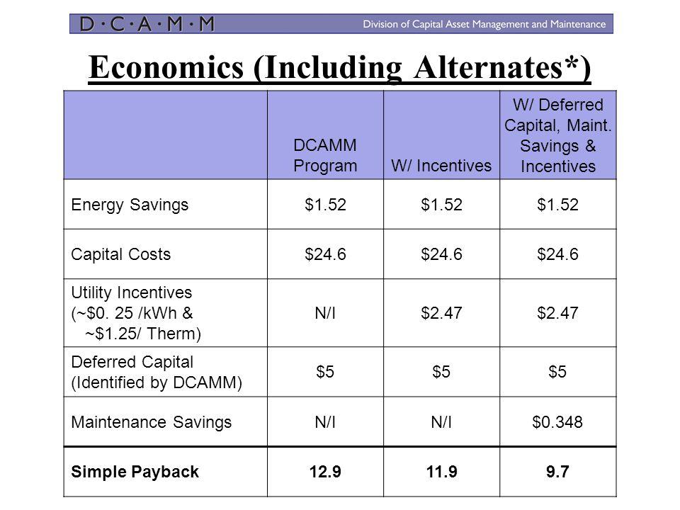Economics (Including Alternates*) DCAMM ProgramW/ Incentives W/ Deferred Capital, Maint. Savings & Incentives Energy Savings$1.52 Capital Costs$24.6 U