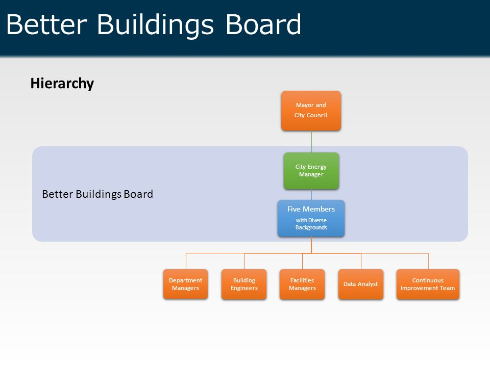Better Buildings Board Hierarchy Better Buildings Board Mayor and City Council City Energy Manager Five Members with Diverse Backgrounds Department Managers Building Engineers Facilities Managers Data Analyst Continuous Improvement Team