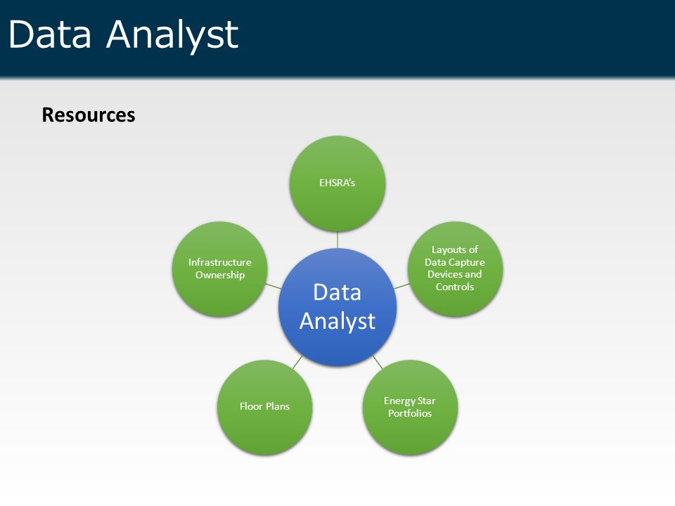 Data Analyst Resources Data Analyst EHSRA's Layouts of Data Capture Devices and Controls Energy Star Portfolios Floor Plans Infrastructure Ownership
