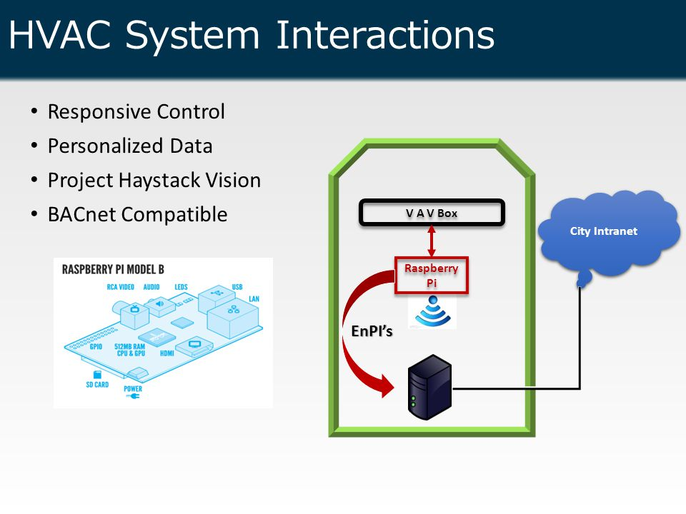HVAC System Interactions Responsive Control Personalized Data Project Haystack Vision BACnet Compatible http://vector-magz.com/technolo gy/server-clip-art-item-3/ V A V Box Raspberry Pi City Intranet EnPI's