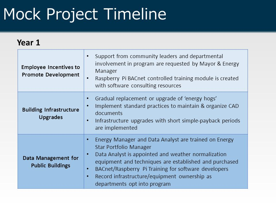Mock Project Timeline Year 1 Employee Incentives to Promote Development Support from community leaders and departmental involvement in program are requested by Mayor & Energy Manager Raspberry Pi BACnet controlled training module is created with software consulting resources Building Infrastructure Upgrades Gradual replacement or upgrade of 'energy hogs' Implement standard practices to maintain & organize CAD documents Infrastructure upgrades with short simple-payback periods are implemented Data Management for Public Buildings Energy Manager and Data Analyst are trained on Energy Star Portfolio Manager Data Analyst is appointed and weather normalization equipment and techniques are established and purchased BACnet/Raspberry Pi Training for software developers Record infrastructure/equipment ownership as departments opt into program