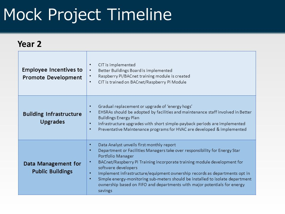 Mock Project Timeline Year 2 Employee Incentives to Promote Development CIT is implemented Better Buildings Board is implemented Raspberry Pi/BACnet training module is created CIT is trained on BACnet/Raspberry Pi Module Building Infrastructure Upgrades Gradual replacement or upgrade of 'energy hogs' EHSRAs should be adopted by facilities and maintenance staff involved in Better Buildings Energy Plan Infrastructure upgrades with short simple-payback periods are implemented Preventative Maintenance programs for HVAC are developed & implemented Data Management for Public Buildings Data Analyst unveils first monthly report Department or Facilities Managers take over responsibility for Energy Star Portfolio Manager BACnet/Raspberry Pi Training incorporate training module development for software developers Implement infrastructure/equipment ownership records as departments opt in Simple energy-monitoring sub-meters should be installed to isolate department ownership based on FIFO and departments with major potentials for energy savings