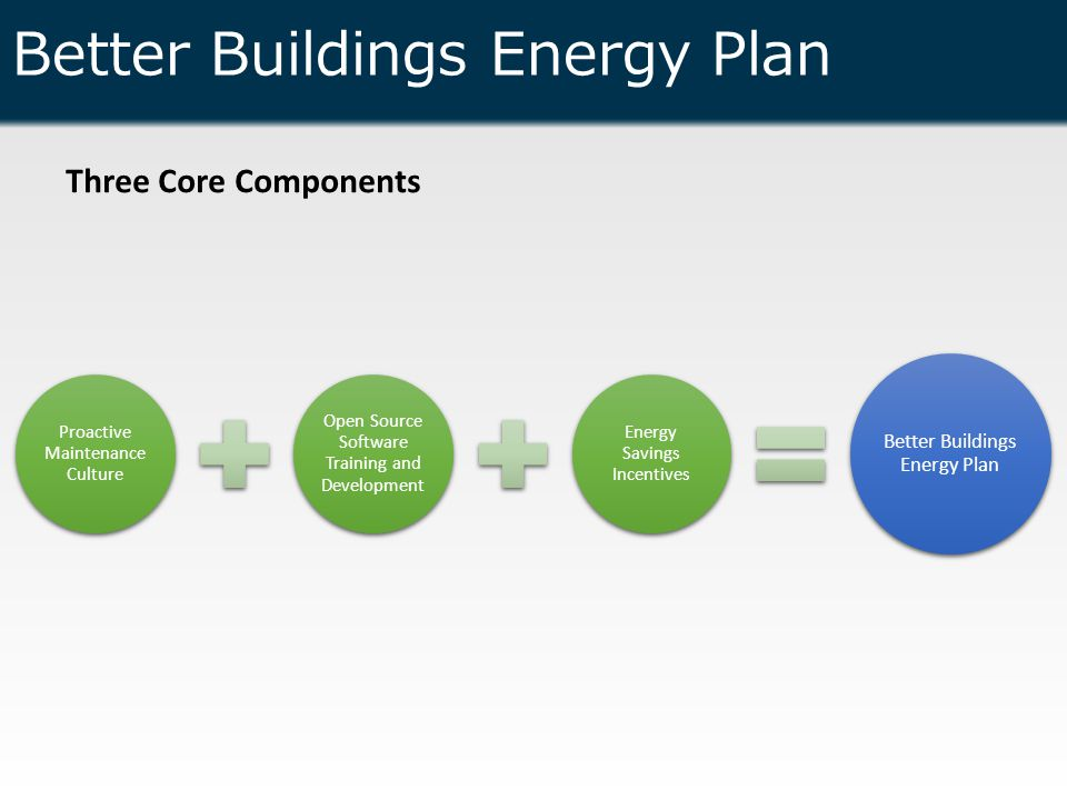 Better Buildings Energy Plan Three Core Components Proactive Maintenance Culture Open Source Software Training and Development Energy Savings Incentives Better Buildings Energy Plan