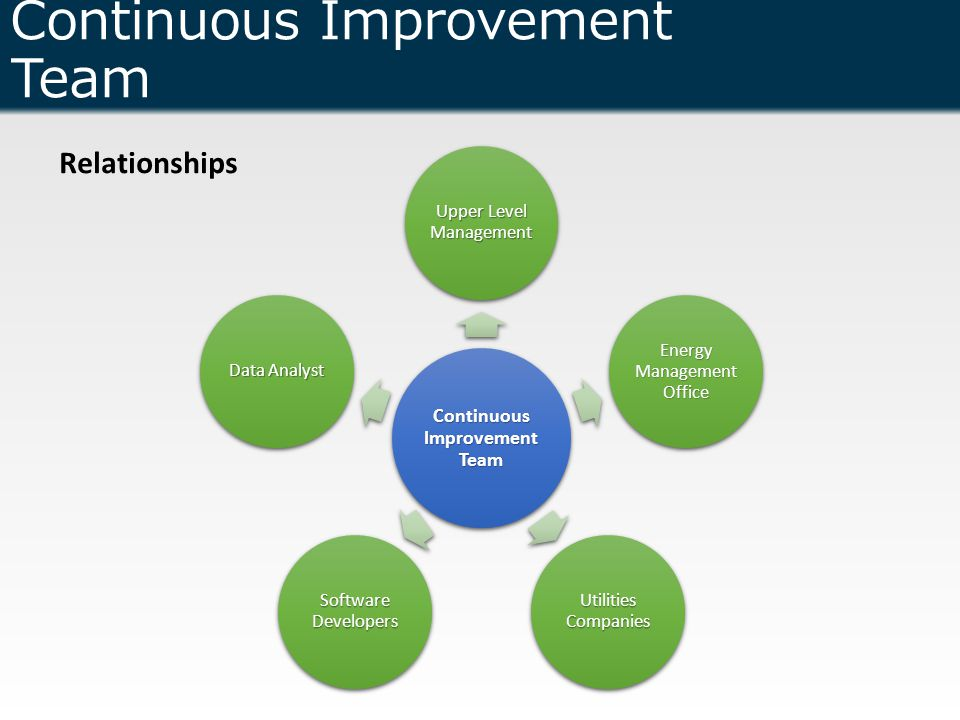 Continuous Improvement Team Relationships Continuous Improvement Team Upper Level Management Energy Management Office Utilities Companies Software Developers Data Analyst