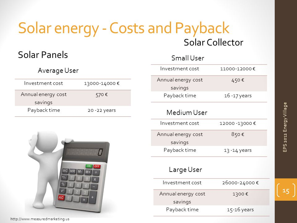 Solar energy - Costs and Payback Investment cost26000-24000 € Annual energy cost savings 1300 € Payback time15-16 years Investment cost12000 -13000 € Annual energy cost savings 850 € Payback time13 -14 years Investment cost11000-12000 € Annual energy cost savings 450 € Payback time16 -17 years Medium User Small User Large User Solar Collector Investment cost13000-14000 € Annual energy cost savings 570 € Payback time20 -22 years Solar Panels Average User 15 EPS 2012 Energy Village http://www.measuredmarketing.us