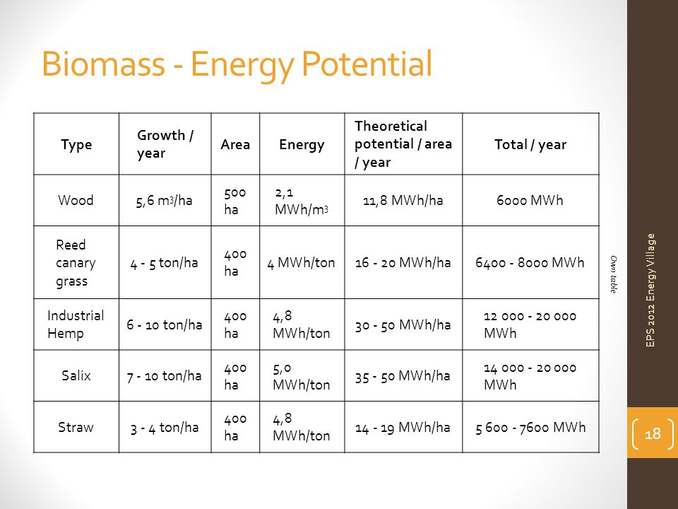 Biomass - Energy Potential EPS 2012 Energy Village Type Growth / year AreaEnergy Theoretical potential / area / year Total / year Wood5,6 m 3 /ha 500 ha 2,1 MWh/m 3 11,8 MWh/ha6000 MWh Reed canary grass 4 - 5 ton/ha 400 ha 4 MWh/ton16 - 20 MWh/ha6400 - 8000 MWh Industrial Hemp 6 - 10 ton/ha 400 ha 4,8 MWh/ton 30 - 50 MWh/ha 12 000 - 20 000 MWh Salix7 - 10 ton/ha 400 ha 5,0 MWh/ton 35 - 50 MWh/ha 14 000 - 20 000 MWh Straw3 - 4 ton/ha 400 ha 4,8 MWh/ton 14 - 19 MWh/ha5 600 - 7600 MWh 18 Own table