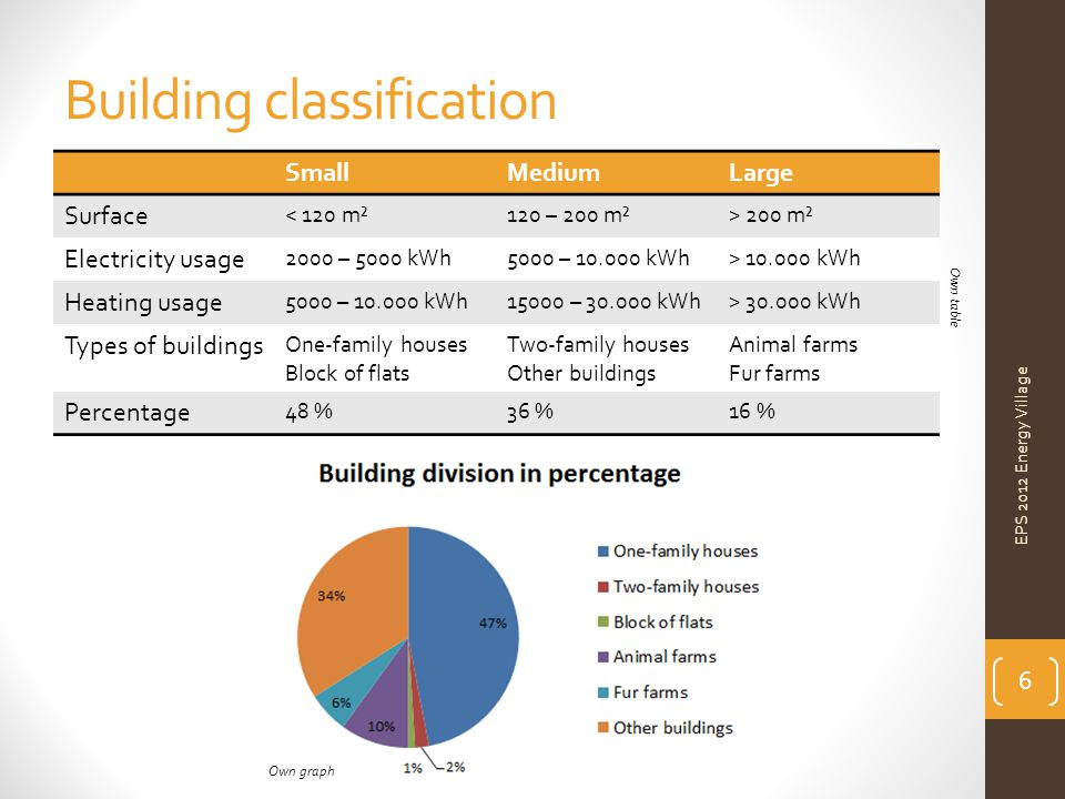 Building classification SmallMediumLarge Surface < 120 m²120 – 200 m²> 200 m² Electricity usage 2000 – 5000 kWh5000 – 10.000 kWh> 10.000 kWh Heating usage 5000 – 10.000 kWh15000 – 30.000 kWh> 30.000 kWh Types of buildings One-family houses Block of flats Two-family houses Other buildings Animal farms Fur farms Percentage 48 %36 %16 % EPS 2012 Energy Village 6 Own graph Own table
