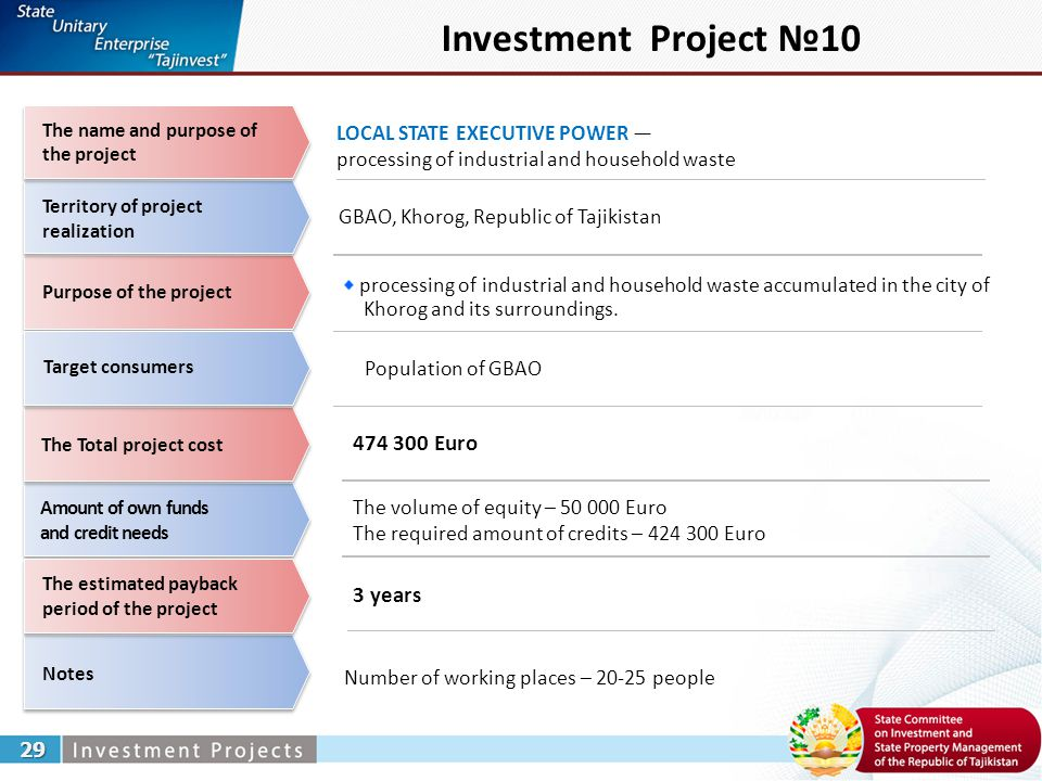 Investment Project №10 LOCAL STATE EXECUTIVE POWER — processing of industrial and household waste 29 GBAO, Khorog, Republic of Tajikistan processing of industrial and household waste accumulated in the city of Khorog and its surroundings.