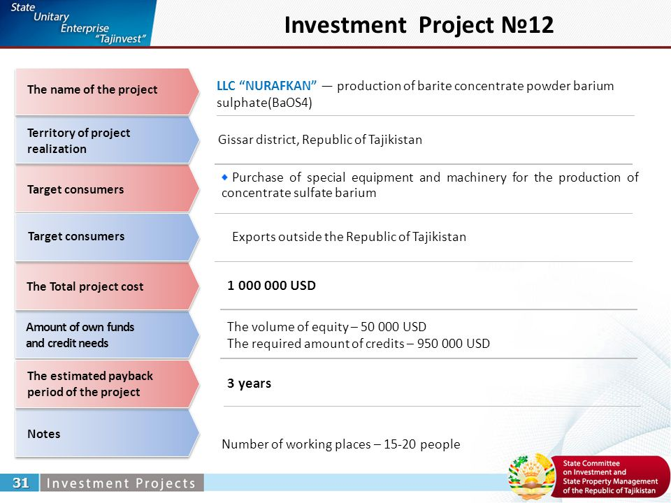 Investment Project №12 LLC NURAFKAN — production of barite concentrate powder barium sulphate(ВаОS4) 31 Gissar district, Republic of Tajikistan Purchase of special equipment and machinery for the production of concentrate sulfate barium Number of working places – 15-20 people 1 000 000 USD 3 years Territory of project realization Target consumers The Total project cost Notes Amount of own funds and credit needs The estimated payback period of the project The name of the project Target consumers The volume of equity – 50 000 USD The required amount of credits – 950 000 USD Exports outside the Republic of Tajikistan