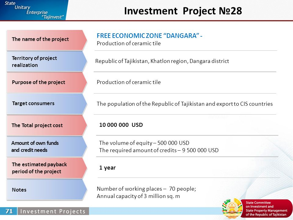 Investment Project №28 FREE ECONOMIC ZONE DANGARA - Production of ceramic tile 71 Republic of Tajikistan, Khatlon region, Dangara district Production of ceramic tile Number of working places – 70 people; Annual capacity of 3 million sq.
