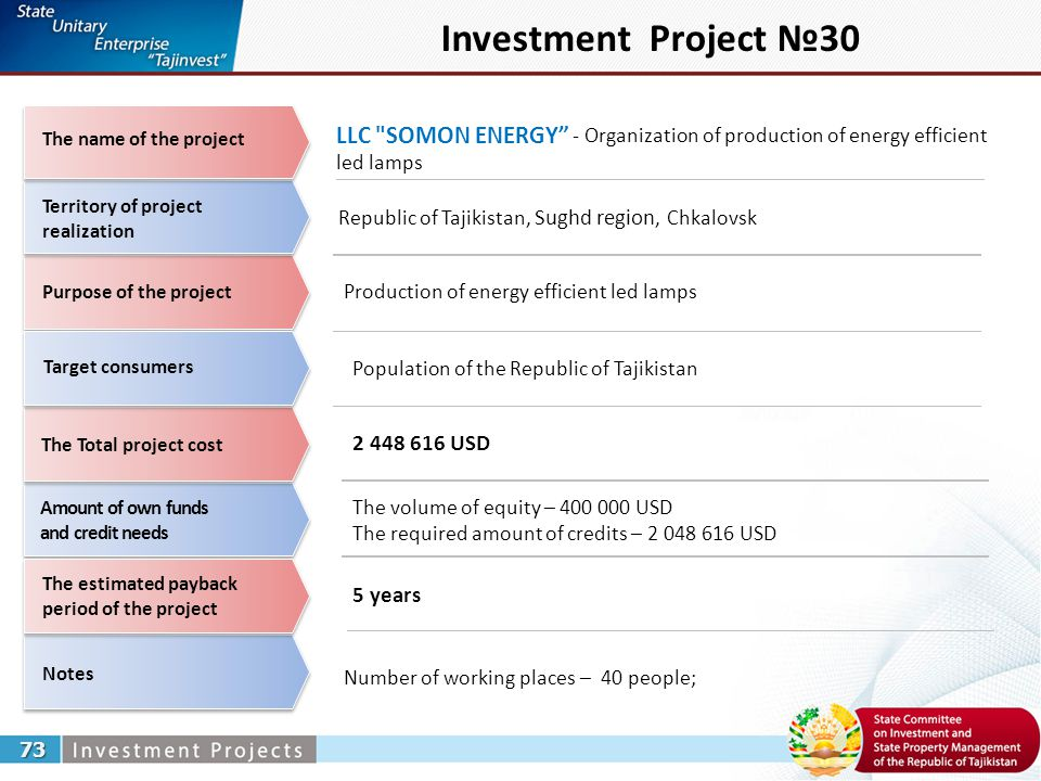 Investment Project №30 LLC SOMON ENERGY - Organization of production of energy efficient led lamps 73 Republic of Tajikistan, Sughd region, Chkalovsk Production of energy efficient led lamps Number of working places – 40 people; 2 448 616 USD 5 years Territory of project realization The Total project cost Notes Amount of own funds and credit needs The estimated payback period of the project The name of the project Purpose of the project Target consumers The volume of equity – 400 000 USD The required amount of credits – 2 048 616 USD Population of the Republic of Tajikistan