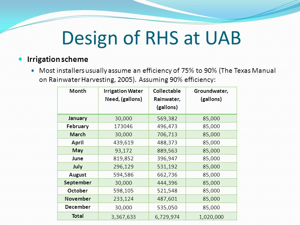 Design of RHS at UAB Irrigation scheme Most installers usually assume an efficiency of 75% to 90% (The Texas Manual on Rainwater Harvesting, 2005).