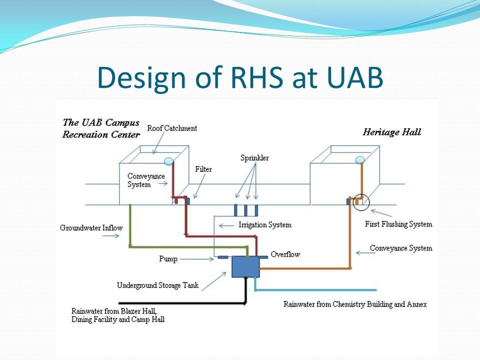 Design of RHS at UAB
