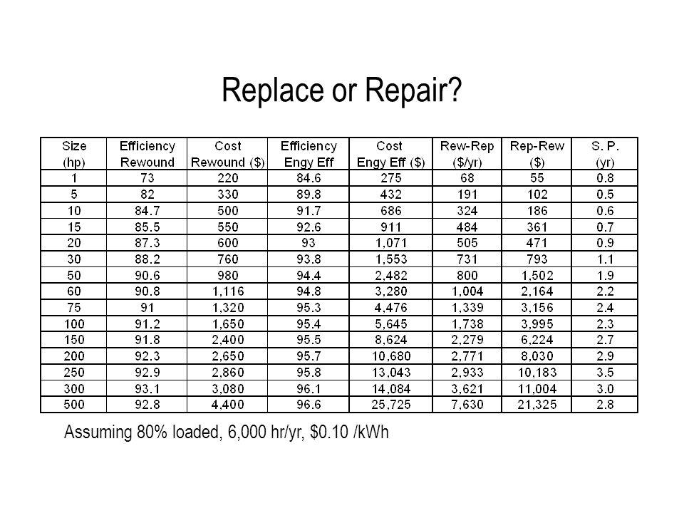 Replace or Repair Assuming 80% loaded, 6,000 hr/yr, $0.10 /kWh