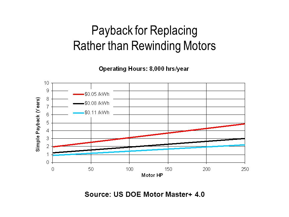 Payback for Replacing Rather than Rewinding Motors Source: US DOE Motor Master+ 4.0