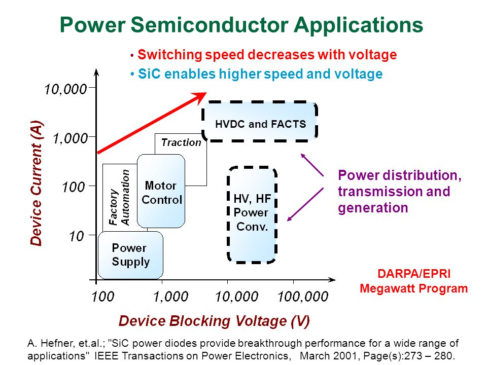Power Semiconductor Applications Switching speed decreases with voltage SiC enables higher speed and voltage HVDC and FACTS Power distribution, transm