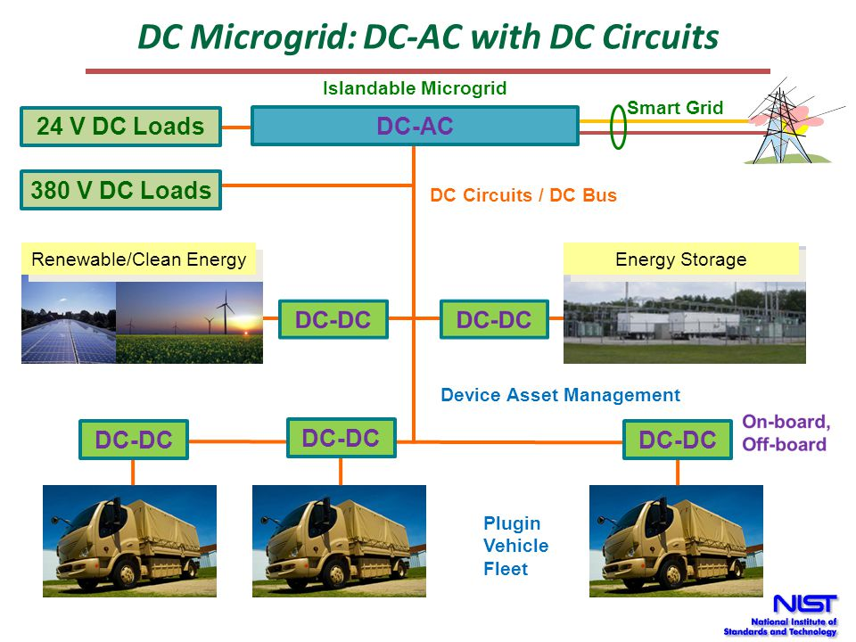 Flow Control Microgrid: AC-AC with AC Circuits Plugin Vehicle Fleet PCS Energy Storage Renewable/Clean Energy PCS AC-AC DC Options Smart Grid Microrid Controller Microrid Controller AC Loads & Generators AC Circuits Device Asset Management Islandable Microgrid