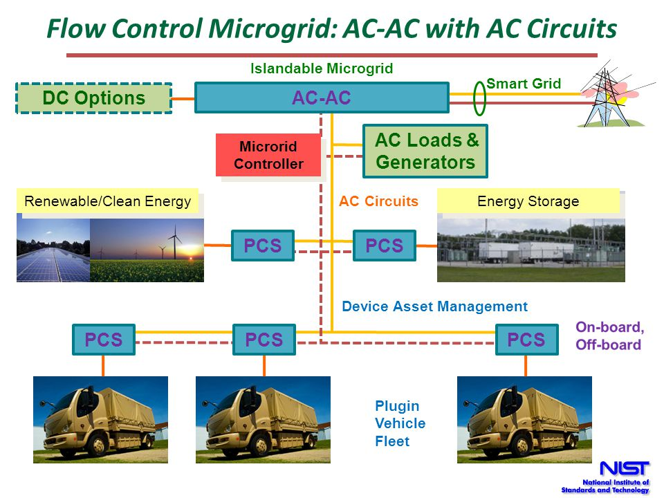 Microgrid using Disconnect and Local EMS Smart Grid Plugin Vehicle Fleet PCS Energy Storage Renewable/Clean Energy PCS Disconnect Switch Disconnect Switch Microgrid Controller Microgrid Controller AC Loads & Generators Device Asset Management AC Circuits Islandable Microgrid