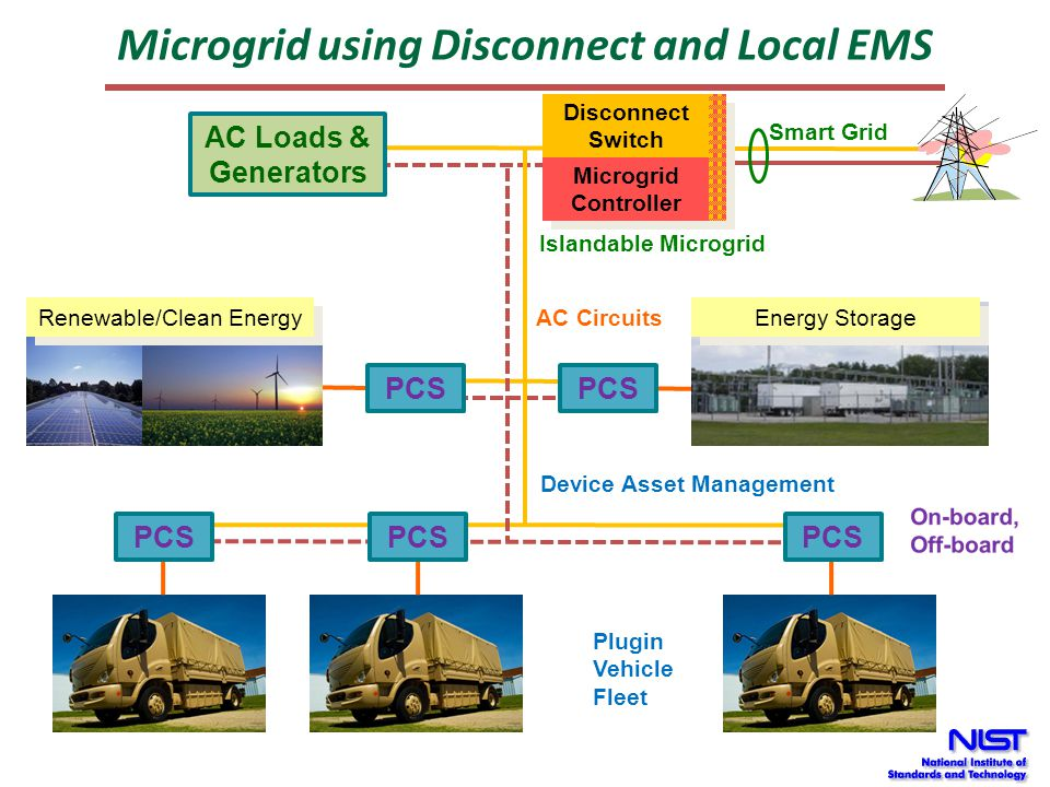 Microgrid using Disconnect and Local EMS Smart Grid Plugin Vehicle Fleet PCS Energy Storage Renewable/Clean Energy PCS Disconnect Switch Disconnect Sw