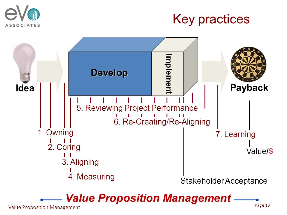 4. Measuring 3. Aligning Value/$ Payback Value Proposition Management Key practices 2. Coring 1. Owning Idea Stakeholder Acceptance 5. Reviewing Proje