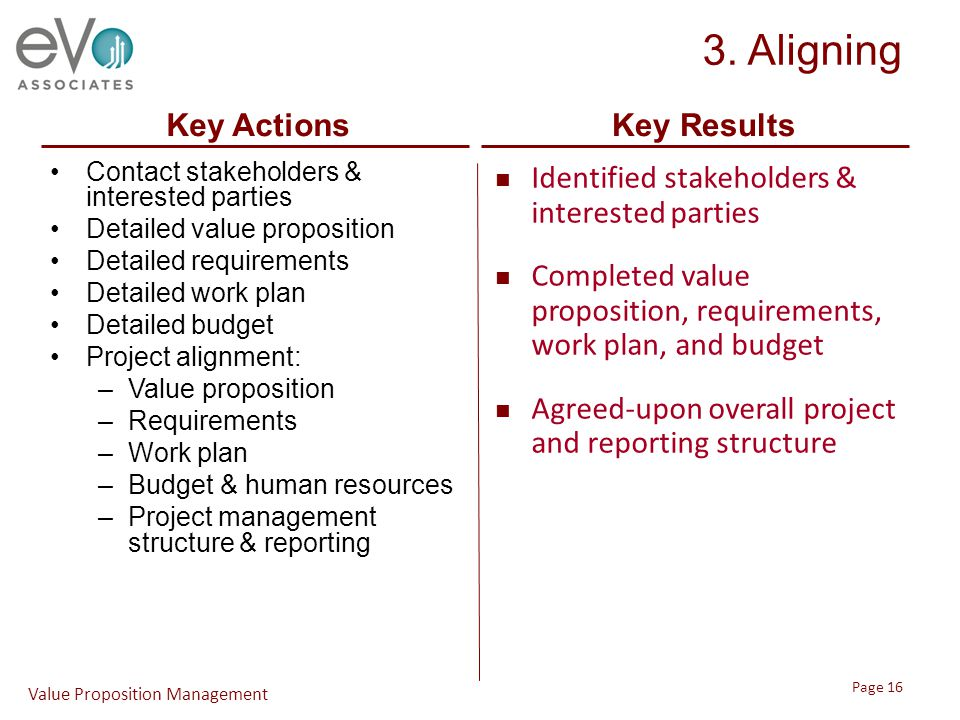 3. Aligning Contact stakeholders & interested parties Detailed value proposition Detailed requirements Detailed work plan Detailed budget Project alig