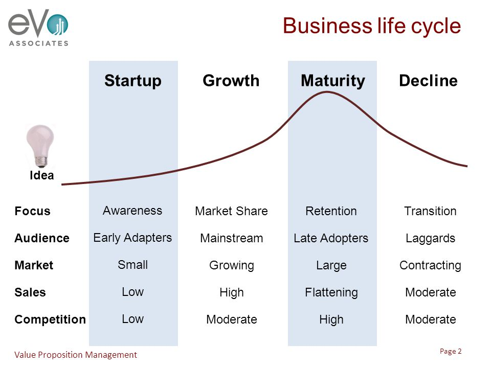 Awareness Early Adapters Small Low Business life cycle Value Proposition Management StartupGrowthMaturityDecline Focus Audience Market Sales Competiti
