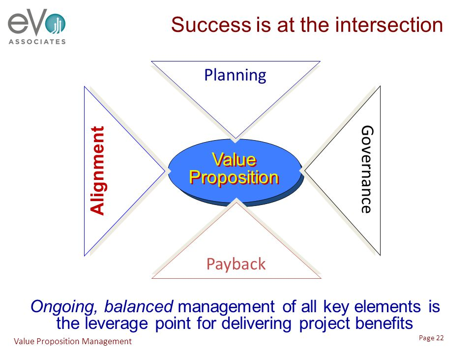 Success is at the intersection Ongoing, balanced management of all key elements is the leverage point for delivering project benefits Value Propositio