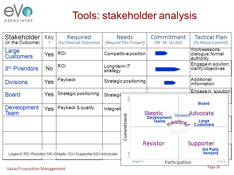 Tools: stakeholder analysis Stakeholder (in the Outcome) Commitment (RE SK SU AD) Tactical Plan (To Move Commit) Required (for Desired Outcome) Needs