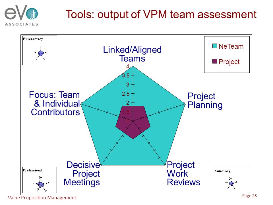Tools: output of VPM team assessment 1 1.5 2 2.5 3 3.5 4 Linked/Aligned Teams Project Planning Project Work Reviews Decisive Project Meetings Focus: Team & Individual Contributors NeTeam Project Value Proposition Management Page 28